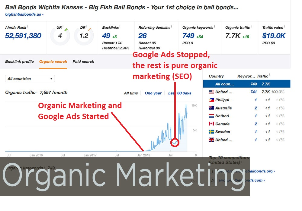 Big Fish Bail Bonds Wichita, KS has seen rapid growth due to Search Engine Optimization. Even when Google shut down/ ban Google AdWords for Bail Bonds we were able to tighten up the SEO to increase the organic traffic and resulted in website conversions.